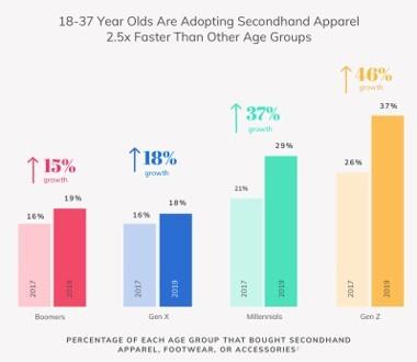 「セカンドハンドの服を買いたいと思う女性」の割合を示したグラフ